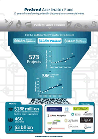 Historic PreSeed Accelerator Fund Infographic